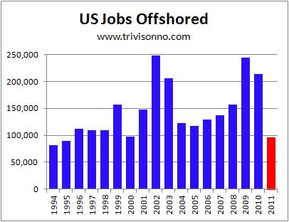 Jobs-Offshored-Annual