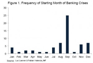 banking-crisis-by-month