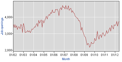 job-openings-per-month