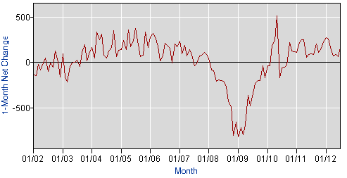 jobs-added-per-month