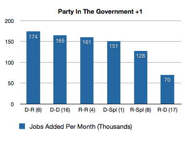 jobs-added-party-government-offset