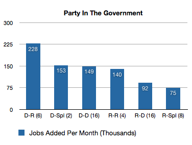 jobs-added-party-government