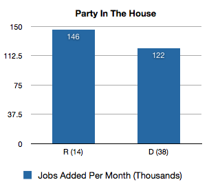 jobs-added-party-house