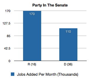 jobs-added-party-senate