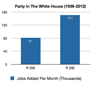 jobs-added-president-party-1939-2012