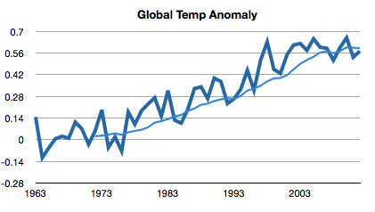2012-global-temp-anamoly