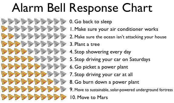 alarm-bell-response-chart