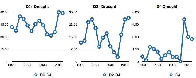 us-drought-2013