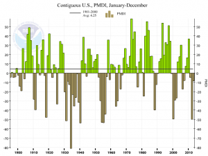 us-palmer-drought-2013