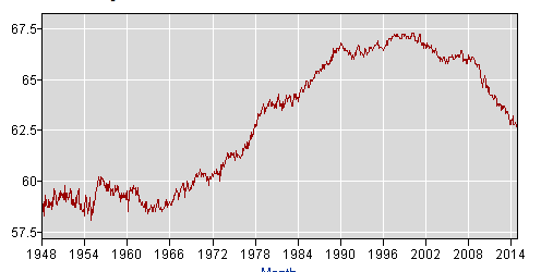 Labor Participation Rate 1948 to 2014